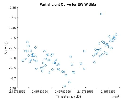 EW UMa light curve