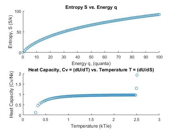 EinsteinSolid_Graphs_1