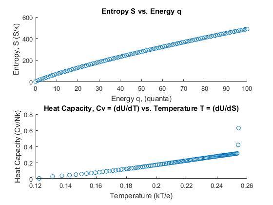 EinsteinSolid_Graphs_2