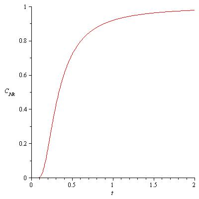 Heat Capacity Plot